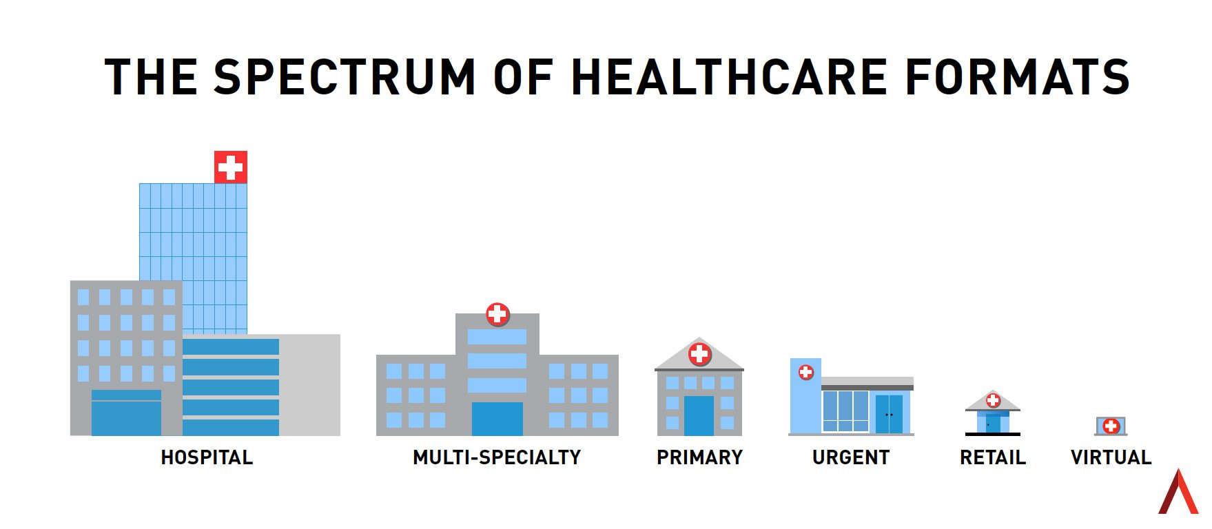 Why Healthcare Needs a Systems Approach to Brand