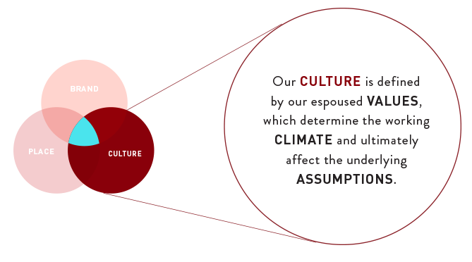 culture SHIFT: DEPLOYING CULTURE WITHIN THE BRAND ENVIRONMENT