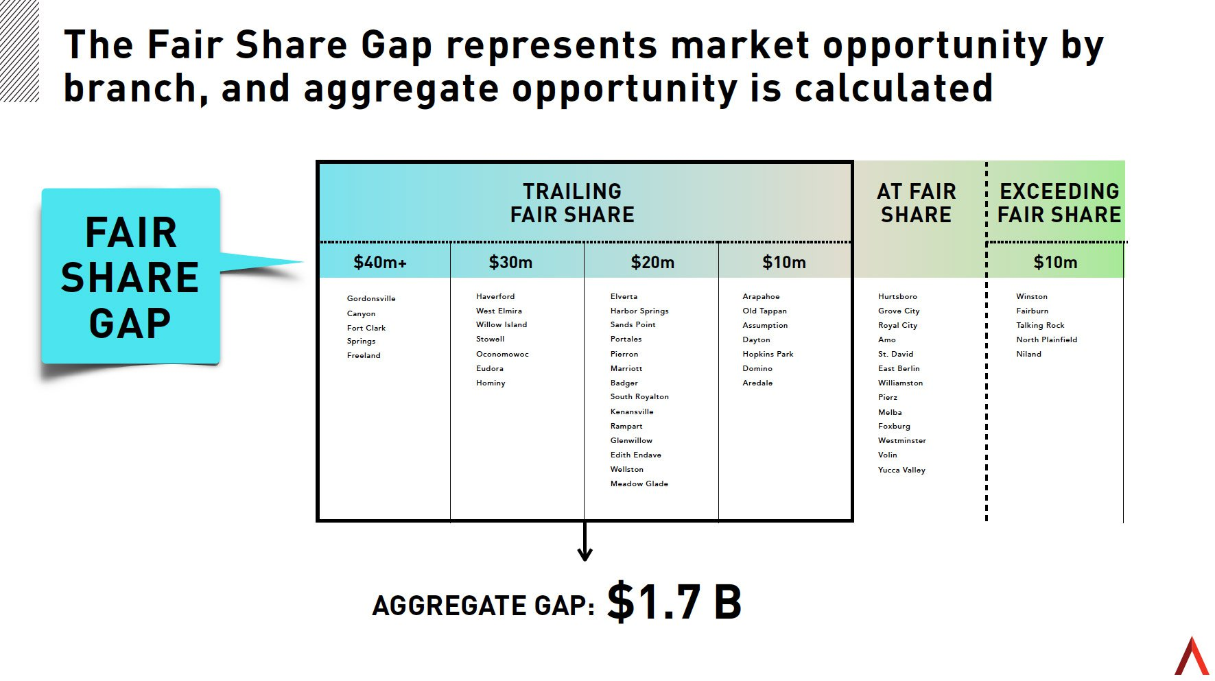 What's Your Fair Share?