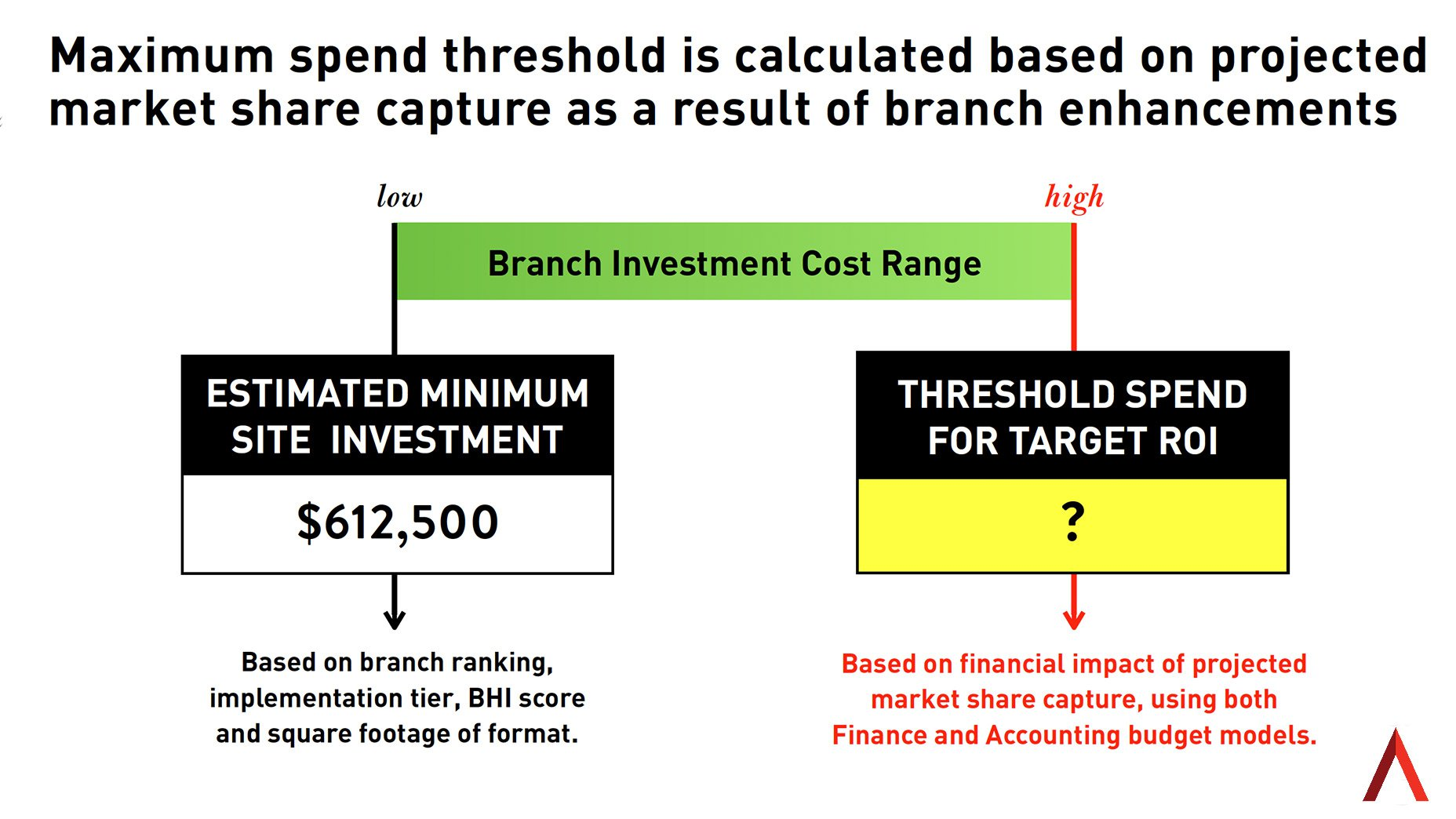 Real ROI: Aligning Branch Current State with Market Opportunity