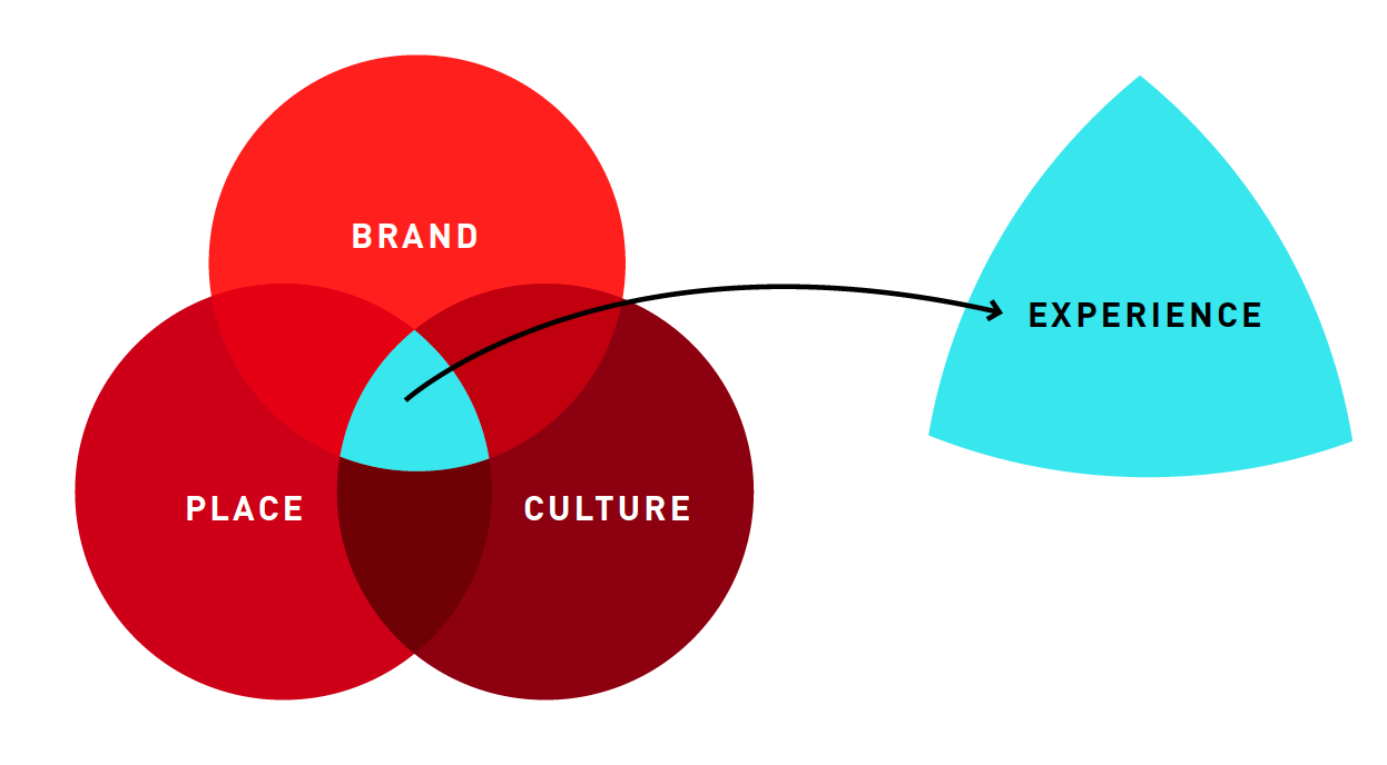 Top-5 Ways to Infuse Your Brand In The Retail Environment